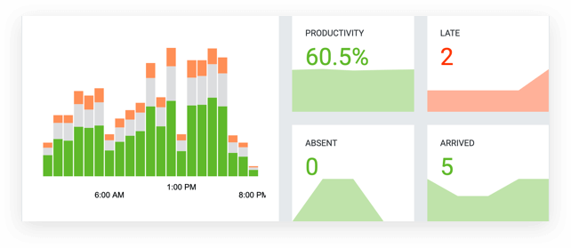 Keep track of your team's productivity