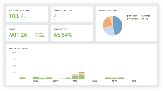 Screenshot of DeskTime's project billing dashboard