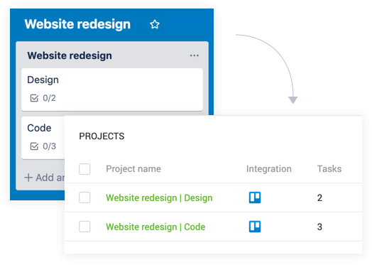 The Trello integration eliminates double work