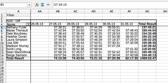 What you'll see in your pivot table, when you enter the values of date, name and