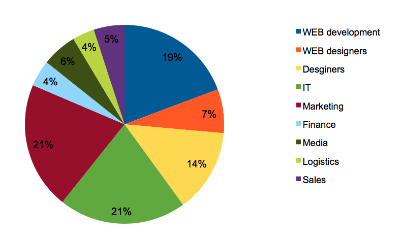 The top industries used by DeskTime