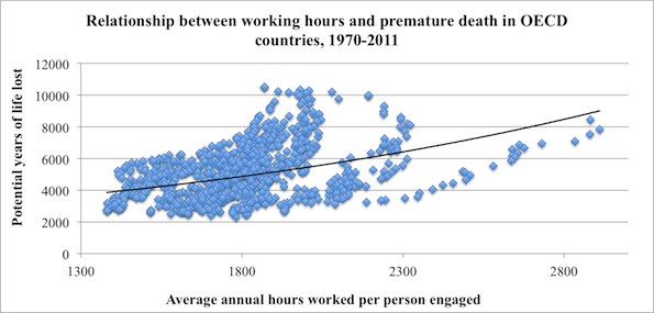 Long_working_hours_vs_productivity