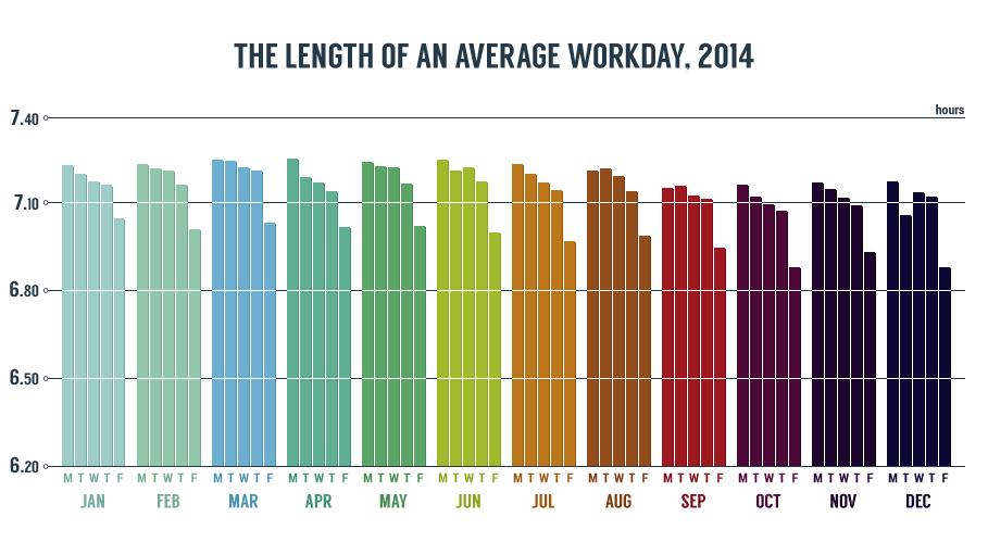 chart_workdays