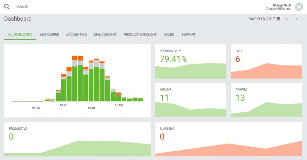 DeskTime dashboard view