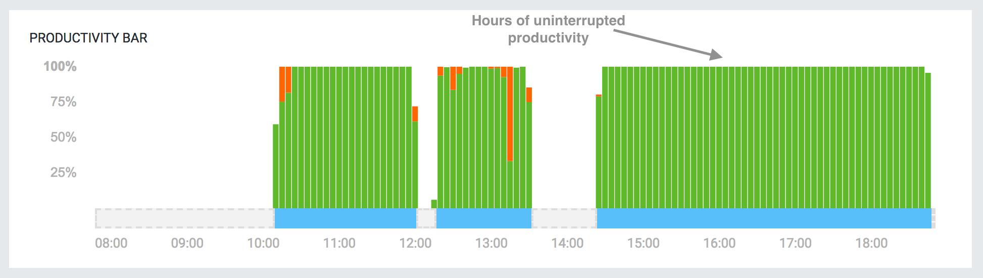 time tracking productivity data
