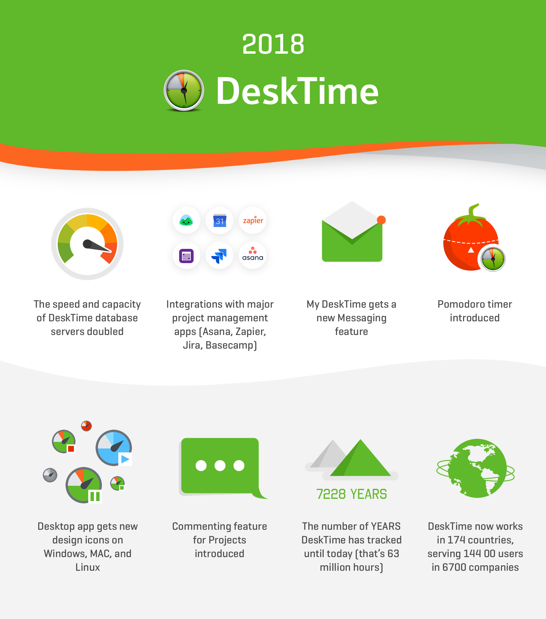 DeskTime time tracking milestones