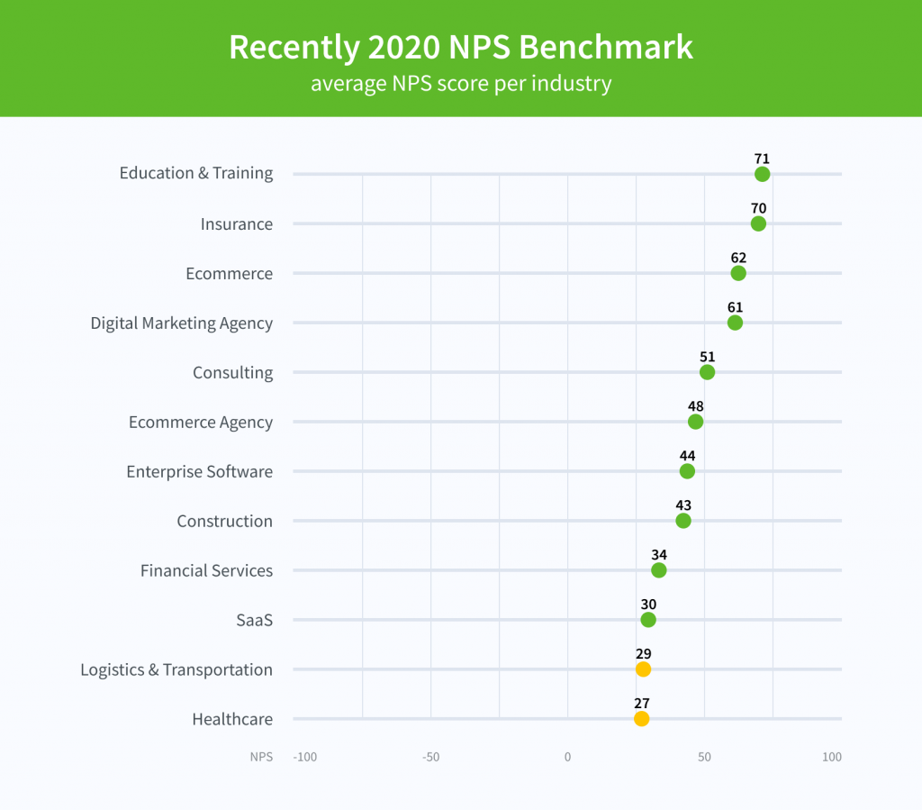 Nps benchmarks for 2020