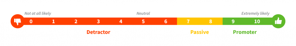 Net promoter score scale with nps detractors and nps promoters