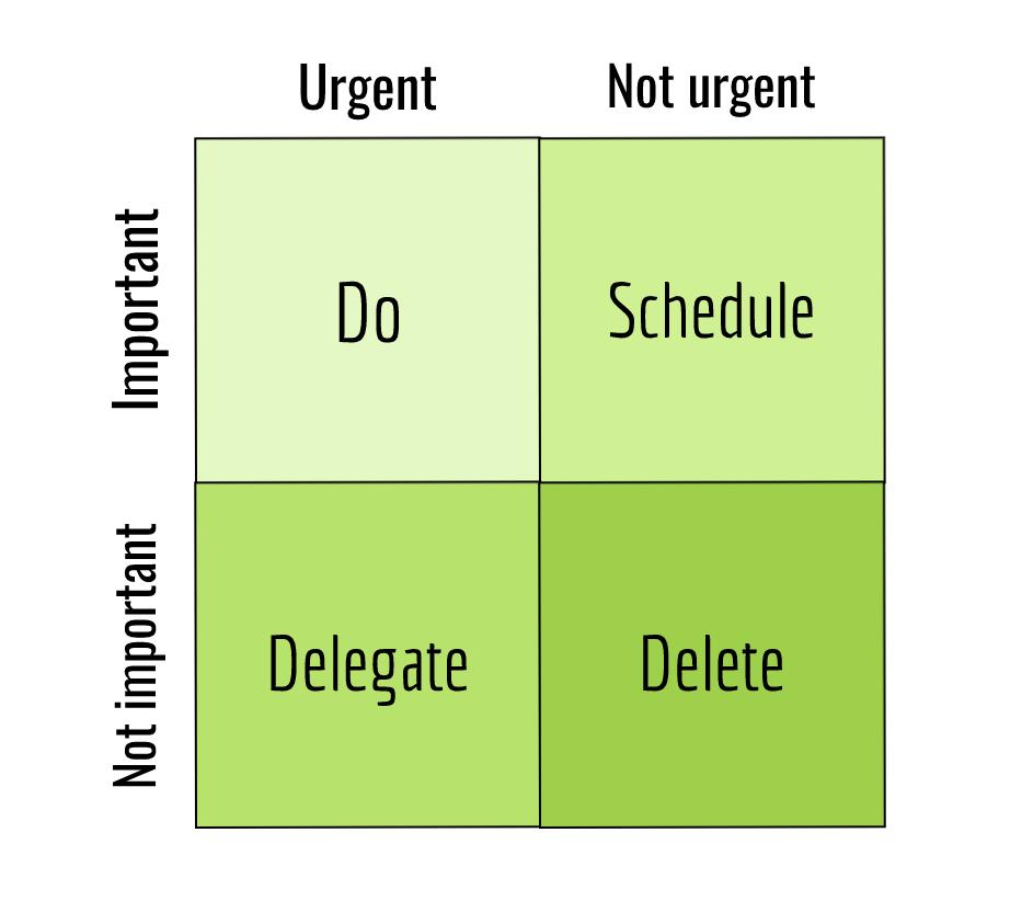 Eisenhower matrix for how to prioritize tasks