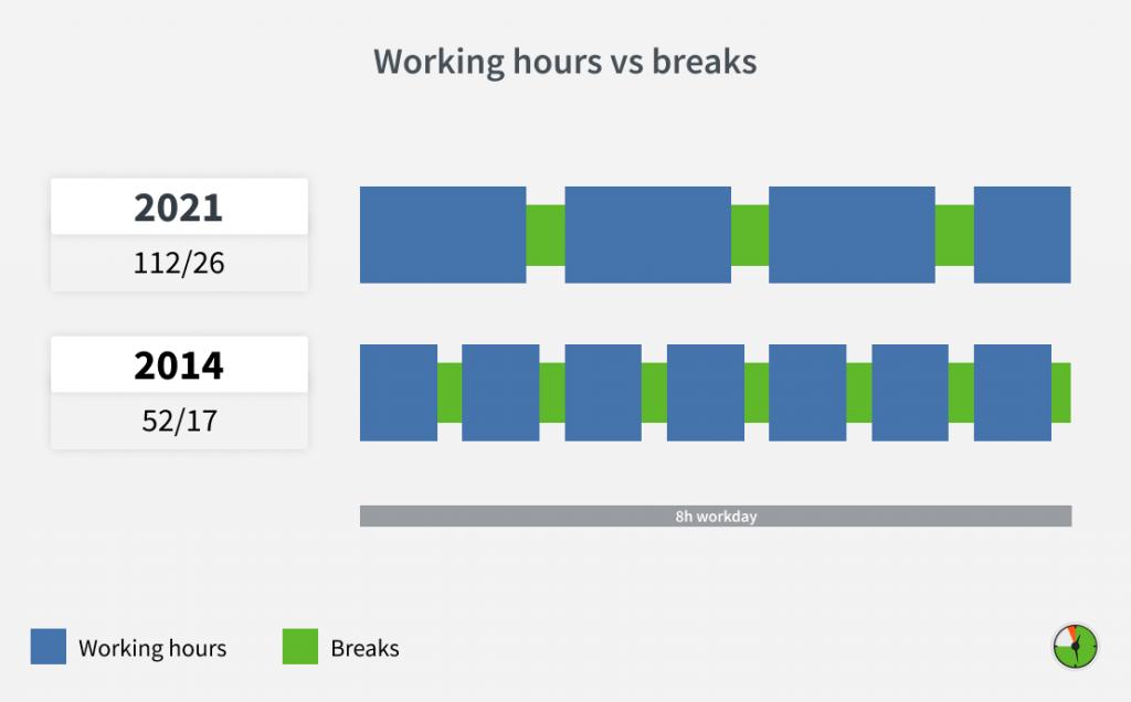 DeskTime 52/17 study updated