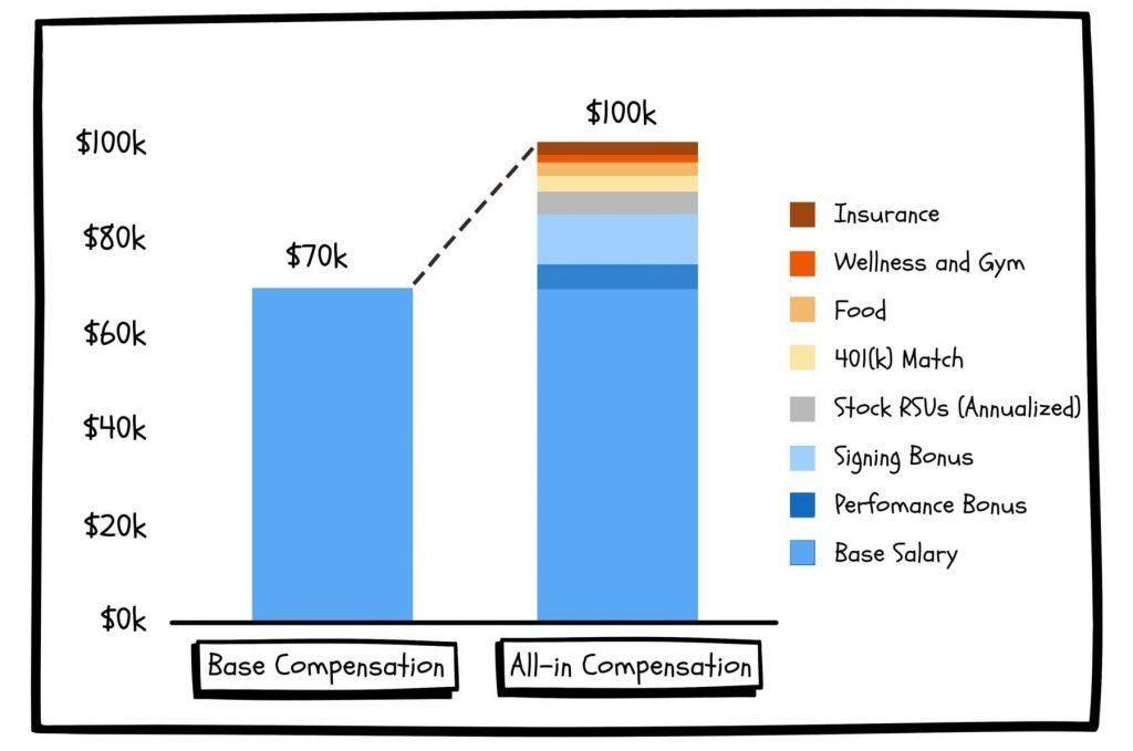 base compensation vs all in compensation